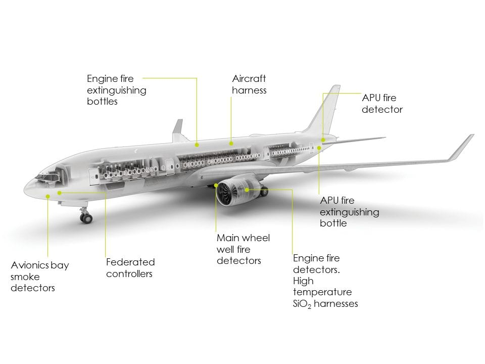 Aircraft fire protection diagram